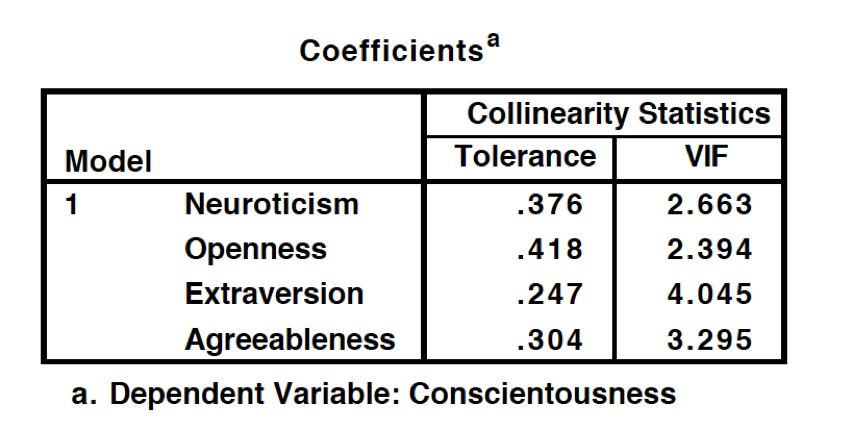 The Relationship Between Personality and Attitudes Towards