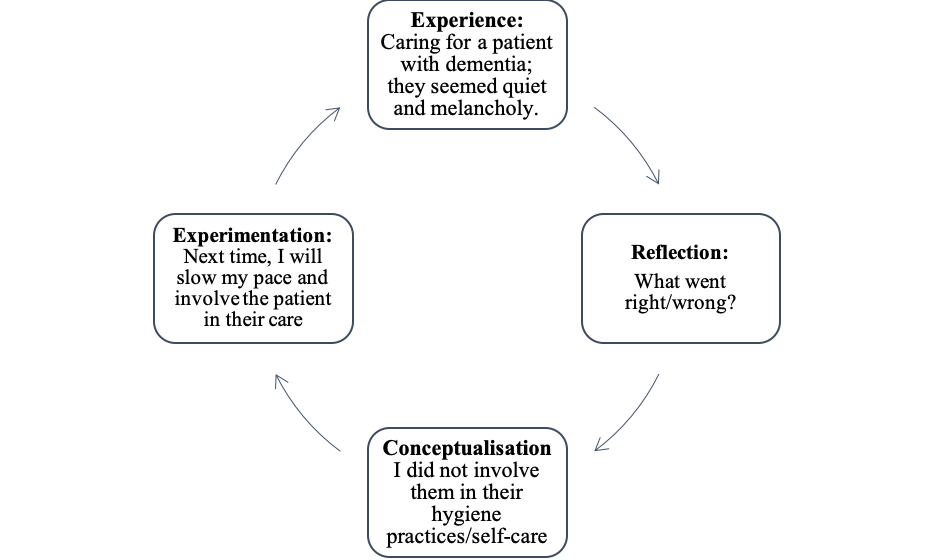 Kolbs Reflective Model